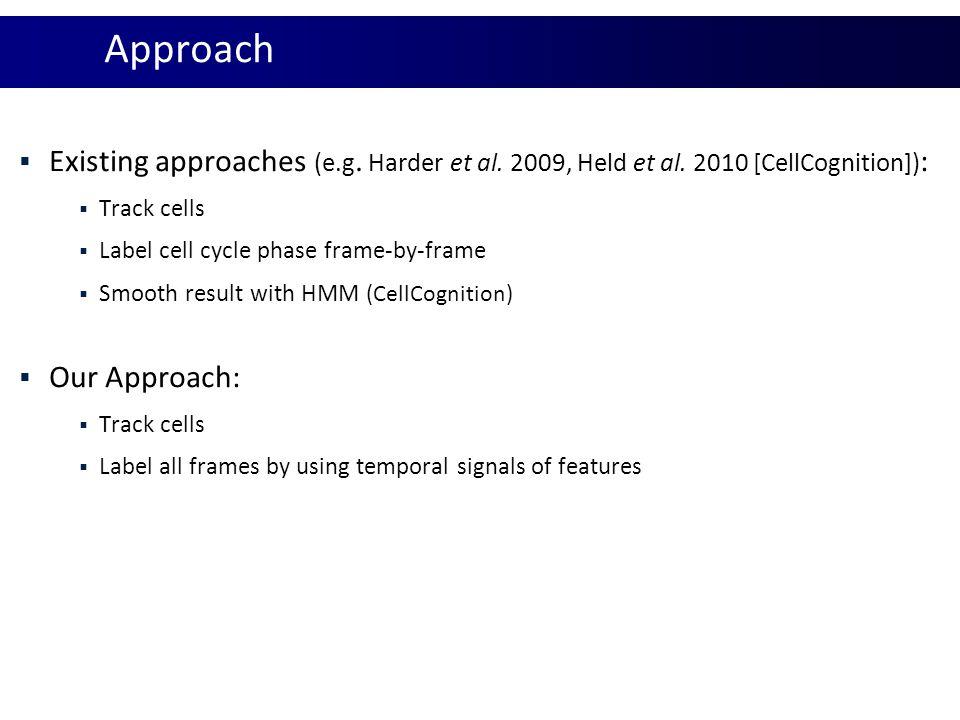 Approach Existing approaches (e.g. Harder et al. 2009, Held et al. 2010 [CellCognition]): Track cells.